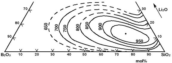 Phase Separation In Glasses