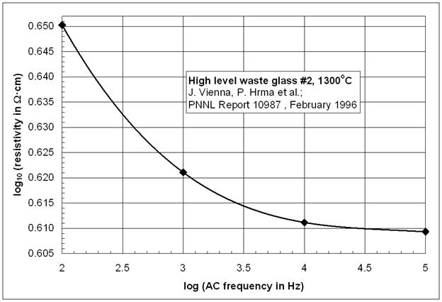 Electrical Conductivity Measurement : Measurement of electrical conductivity glass melts