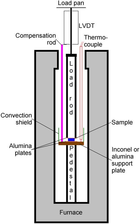 Viscosity Measurement Techniques For Glass